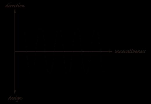 イノベーションサイエンスの基礎となる考え方の図