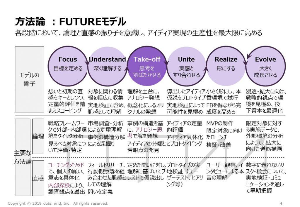 方法論:FUTUREモデル