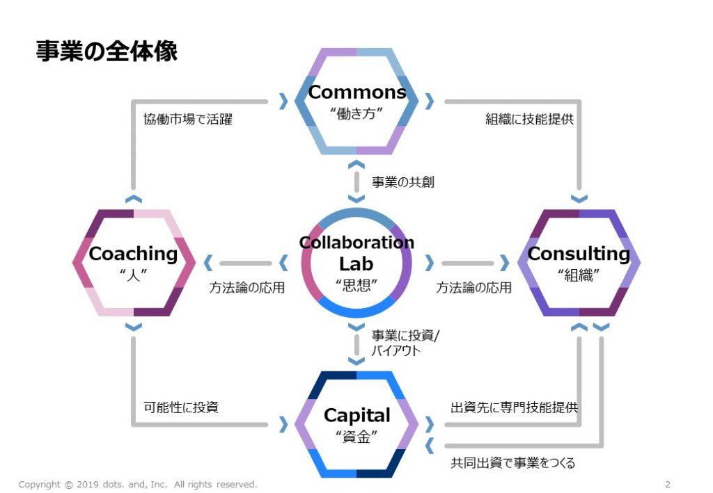 """サムネイル: """"経営コンサル""""を再発明する(3/3)~dots. andの姿勢:リスクを取ってパートナーと共に成長する"""